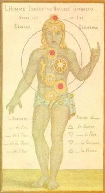 chakras-Gichtel-1897-similar-five-tibetan-rites-location